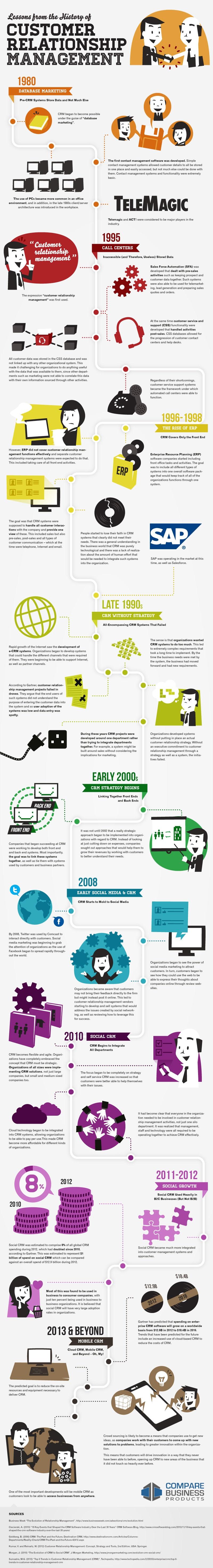 Storia ed evoluzione del CRM