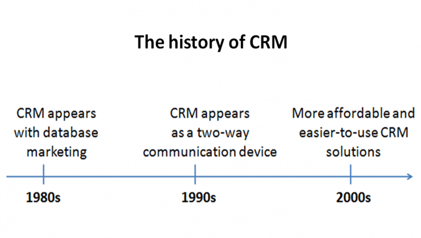 Storia del CRM