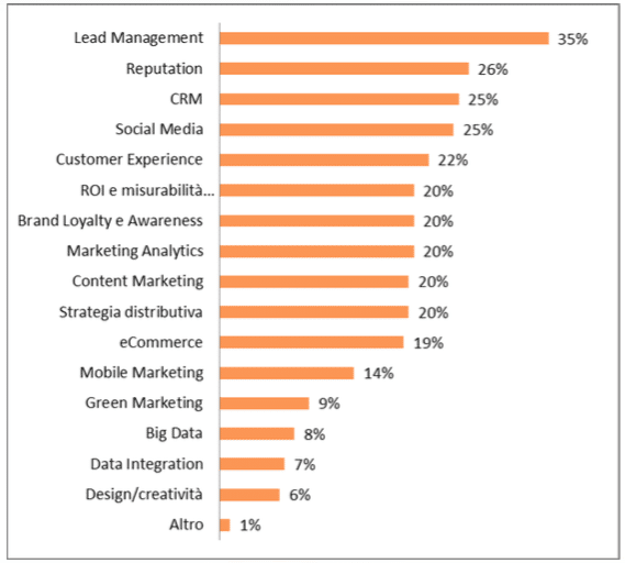 Skill marketing B2B