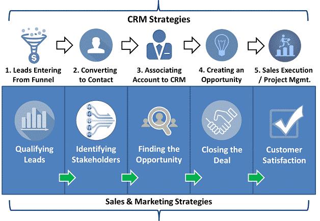 Strategia CRM