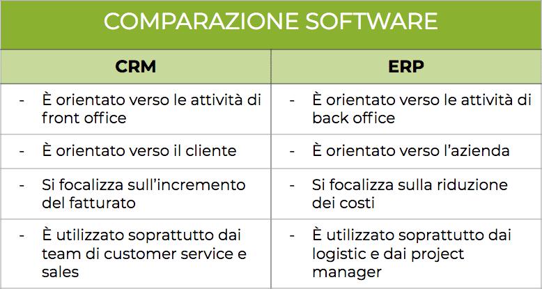 I benefici dell'integrazione tra CRM ed ERP