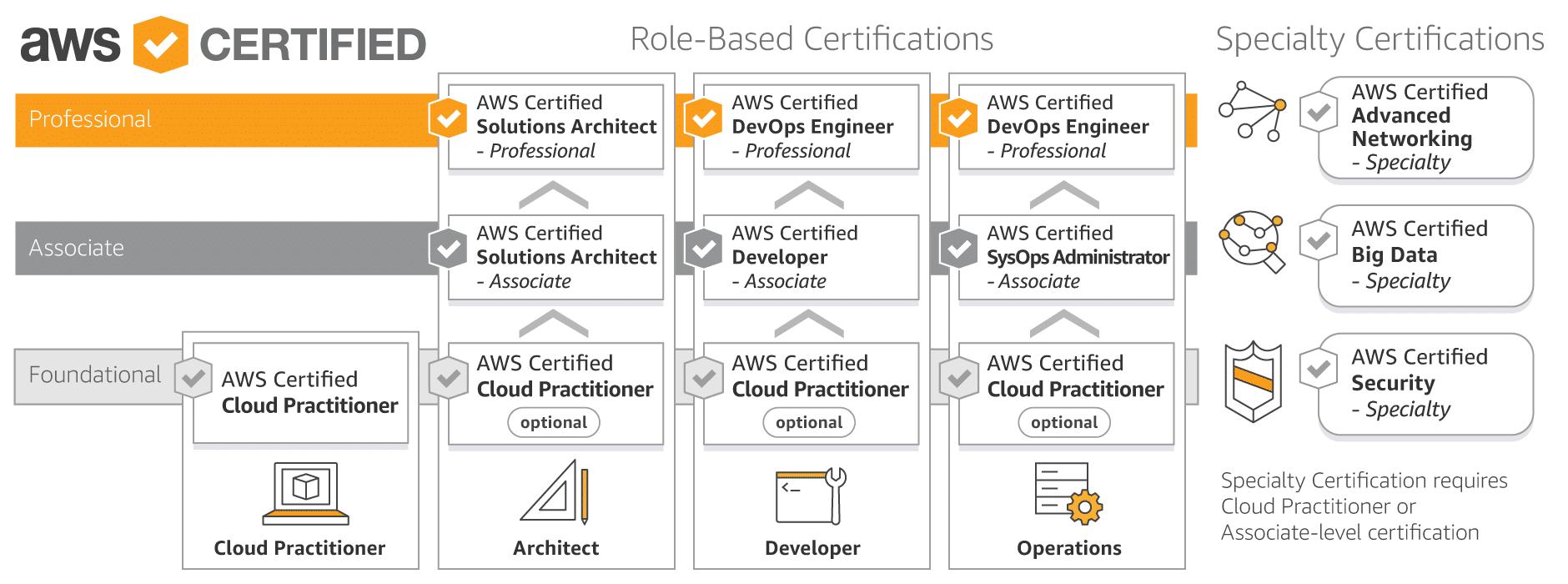 Certificazione AWS: un'altra linea di traguardo raggiunta in OpenSymbol