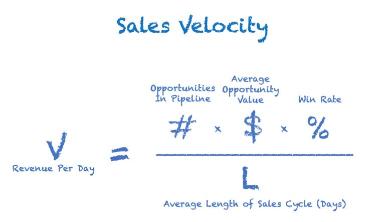 Qual è la tua velocità di vendita ideale?