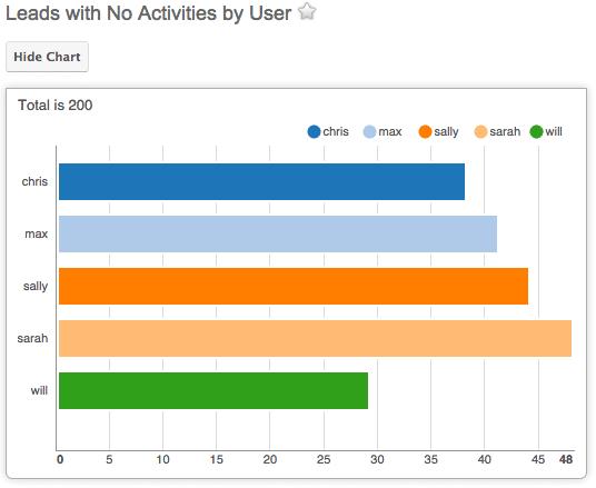 Report lead senza attività correlate - Sugar