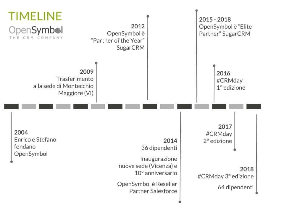 Timeline OpenSymbol