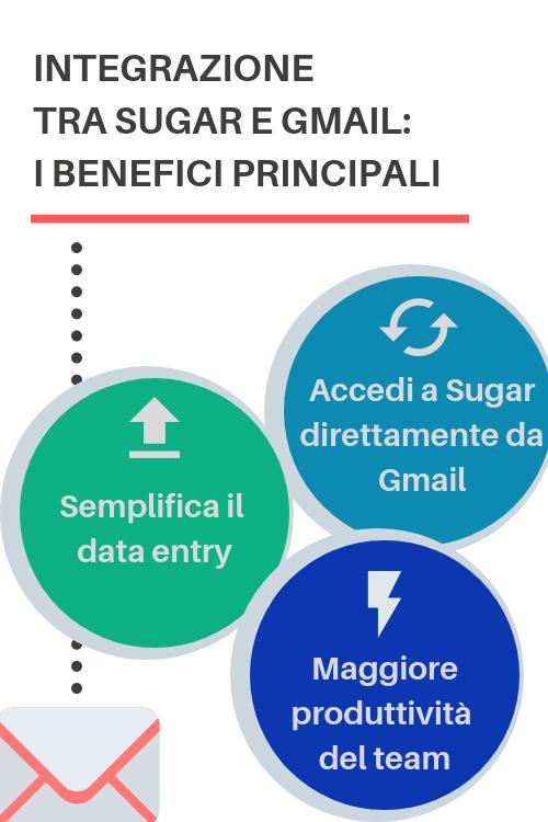 Infografica benefici principali integrazione Gmail e Sugar grazie a Collabspot
