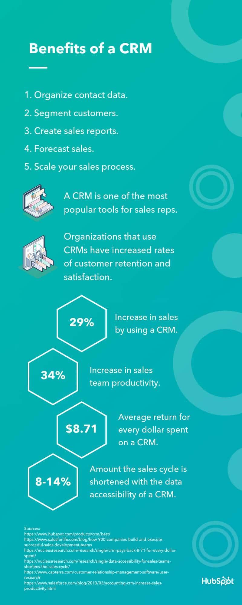 Infografica CRM - Hubspot