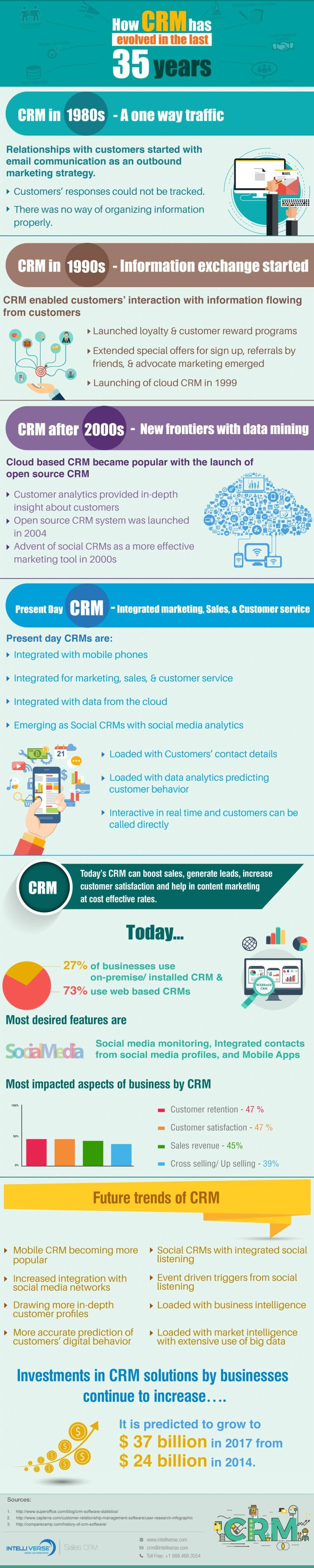Infografica CRM - Intelliverse