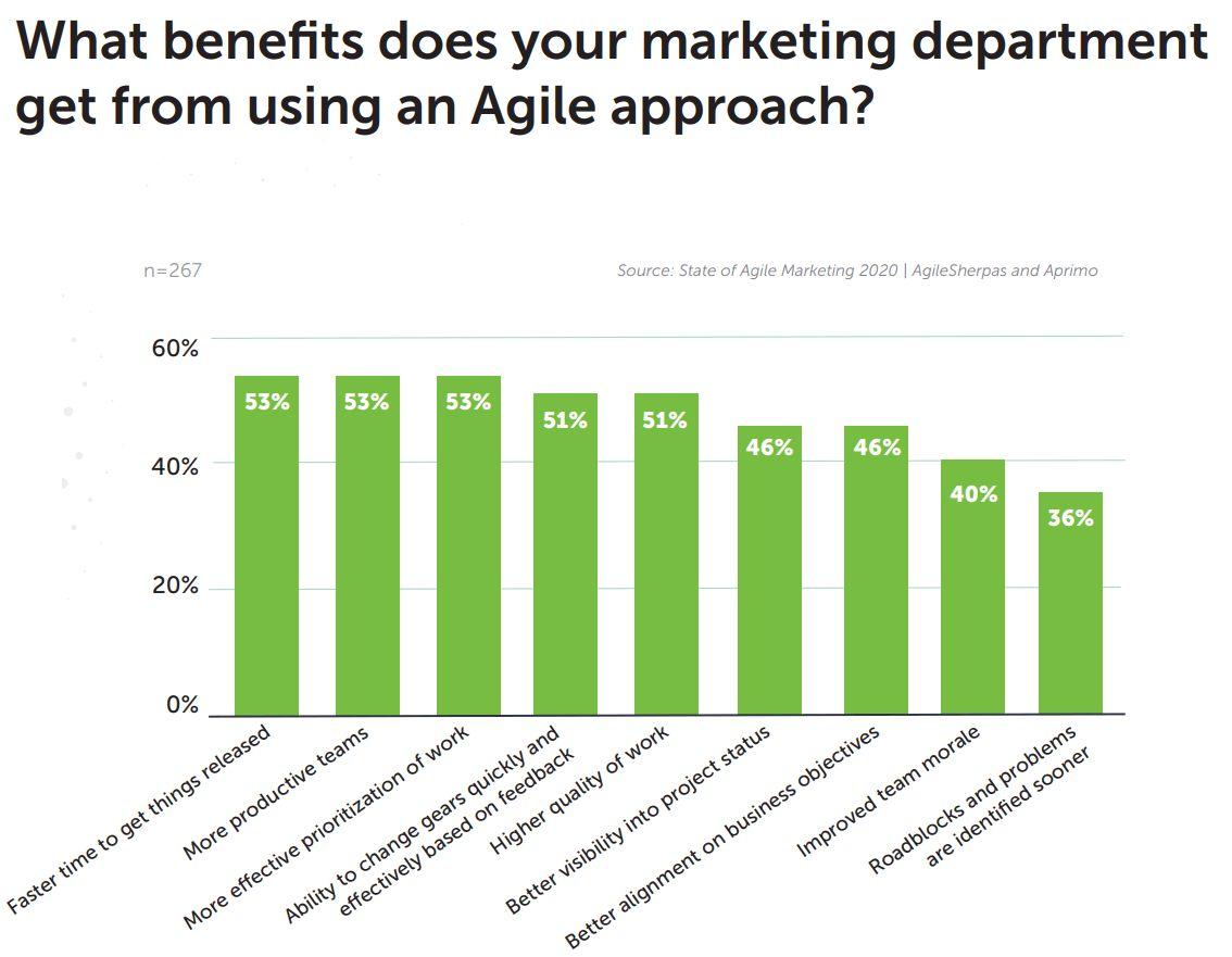 I vantaggi dell'agile marketing
