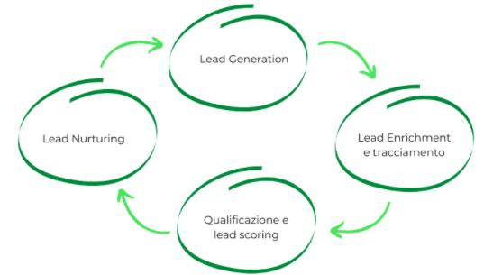 Ottimizzare il processo di Lead Generation