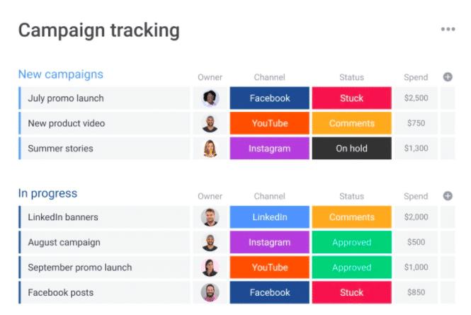 Campaign tracking monday.com