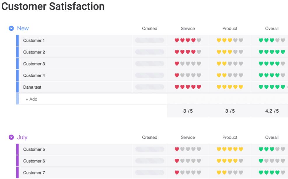 Monitoraggio Customer Satisfaction monday.com