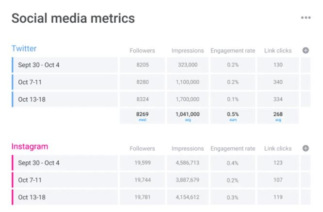 Social media metrics template monday.com