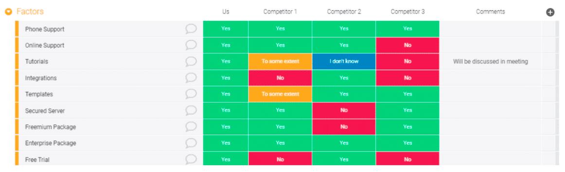 Modello analisi della concorrenza mondya.com