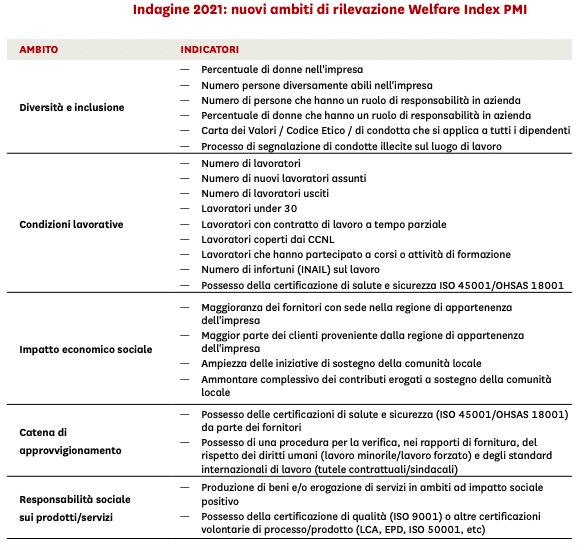 Ambiti di rilevazione Welfare Index pmi