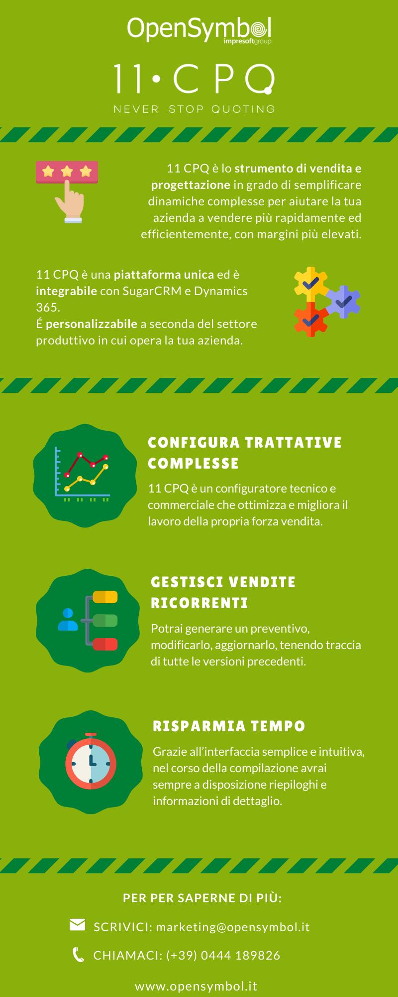 Infografica CPQ Configuratore di prodotto