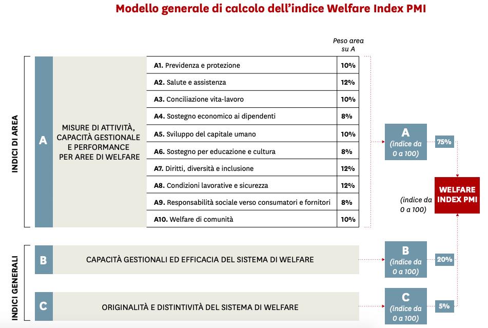 Modello di calcolo Welfare index 2021